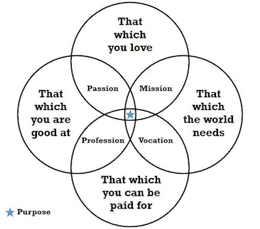 Purpose in Life for Blog